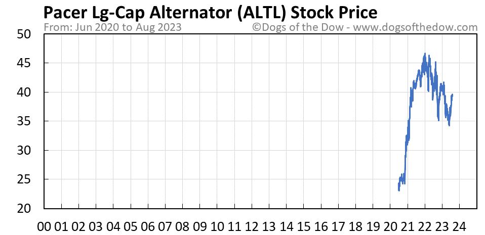ALTL stock price chart