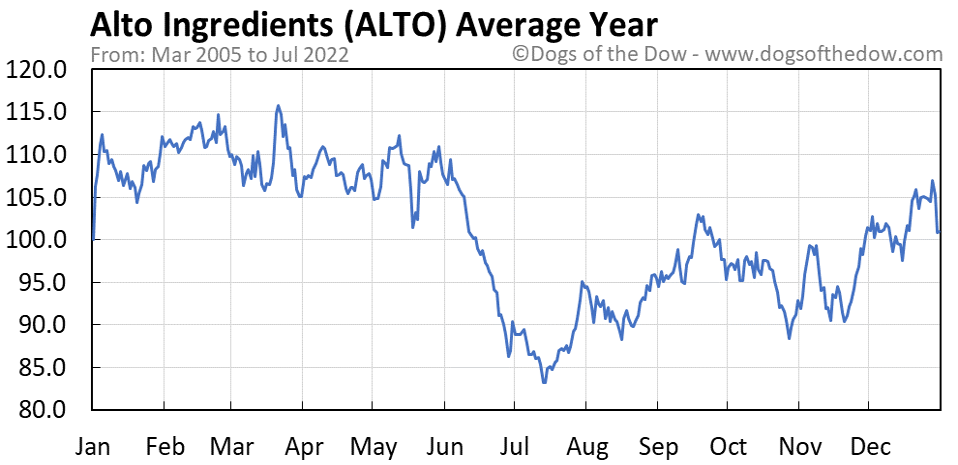 ALTO average year chart