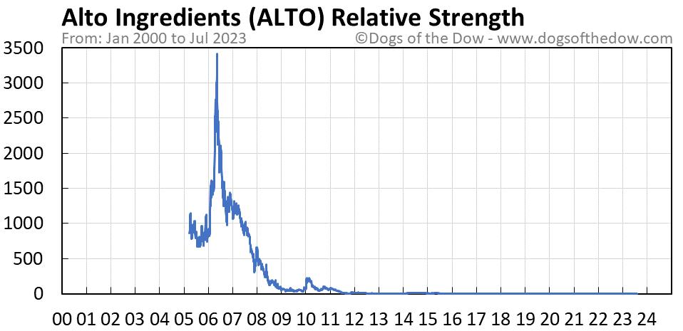 ALTO relative strength chart