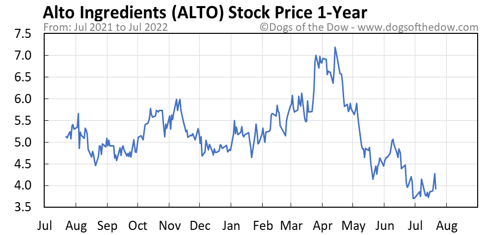 ALTO 1-year stock price chart