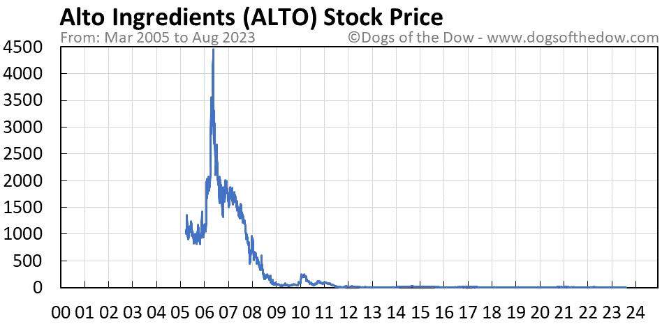 ALTO stock price chart