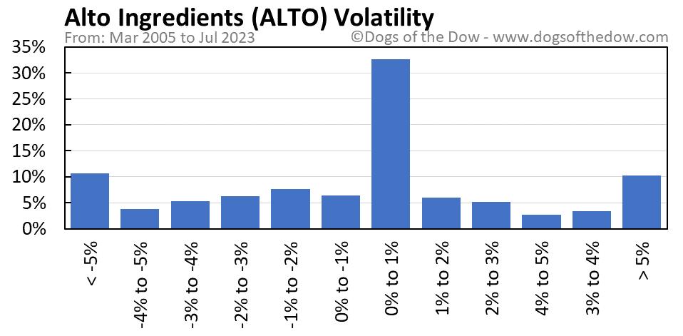 ALTO volatility chart