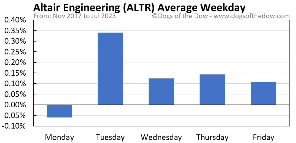 ALTR average weekday chart