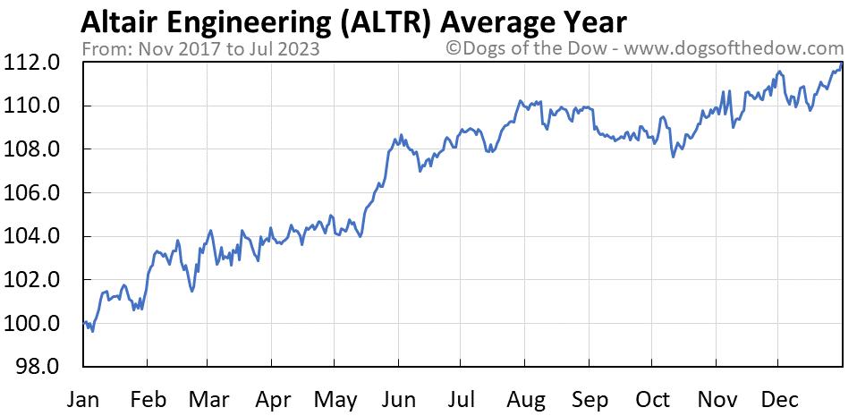 ALTR average year chart