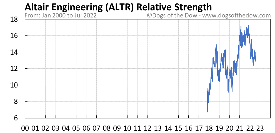 ALTR relative strength chart