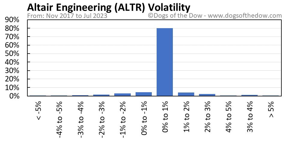 ALTR volatility chart