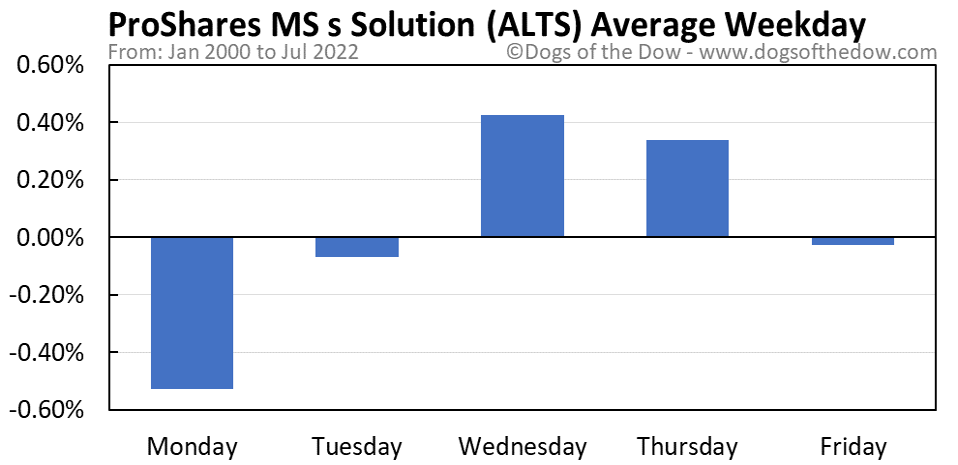 ALTS average weekday chart