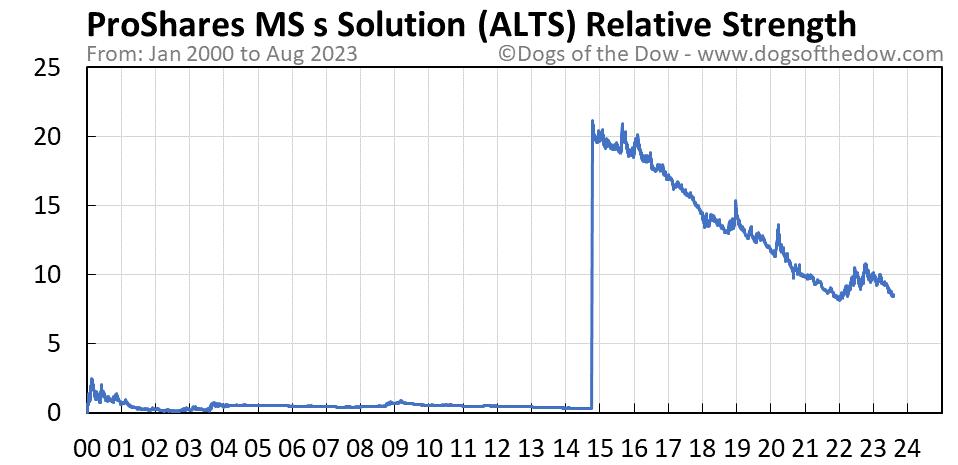 ALTS relative strength chart