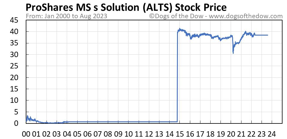 ALTS stock price chart