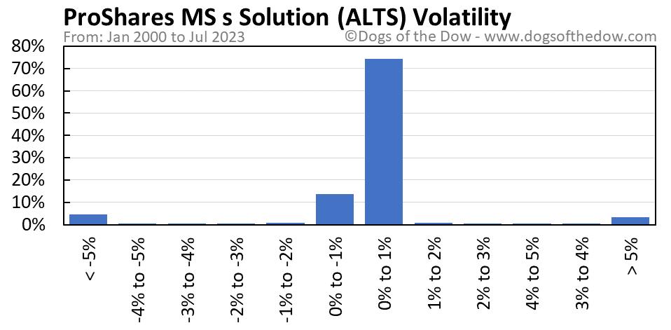 ALTS volatility chart