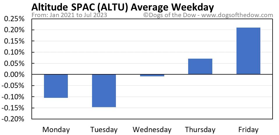 ALTU average weekday chart