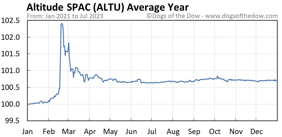 ALTU average year chart