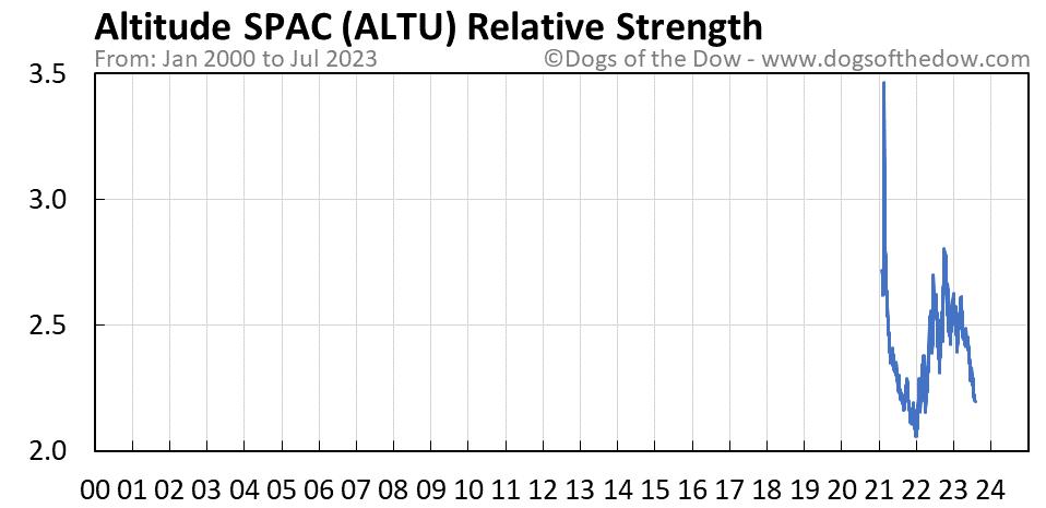 ALTU relative strength chart