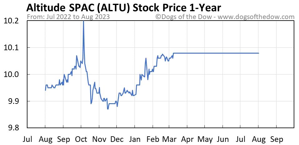 ALTU 1-year stock price chart