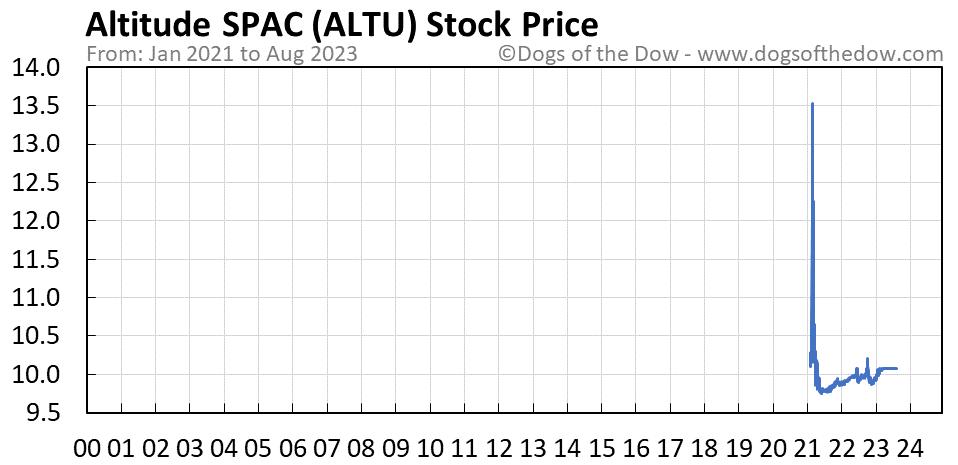ALTU stock price chart