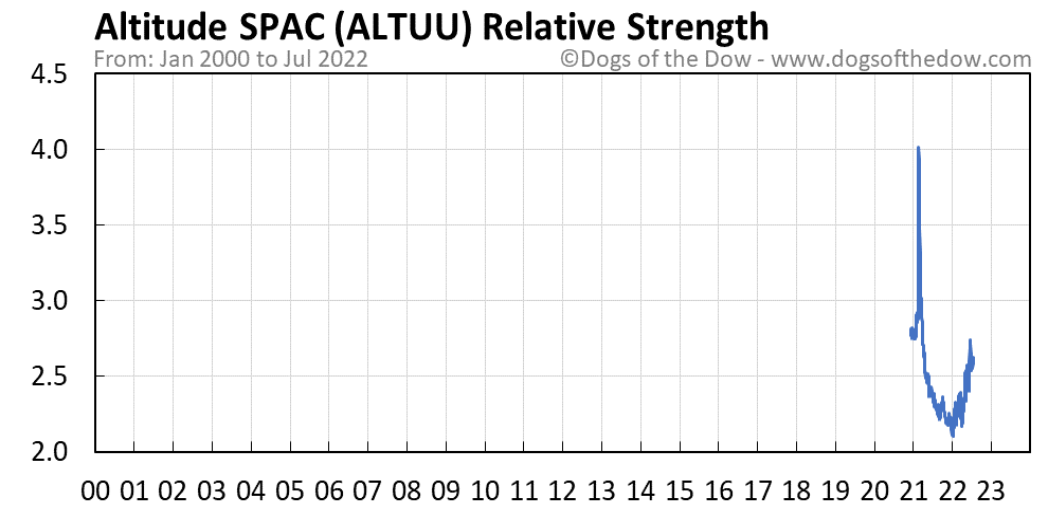 ALTUU relative strength chart
