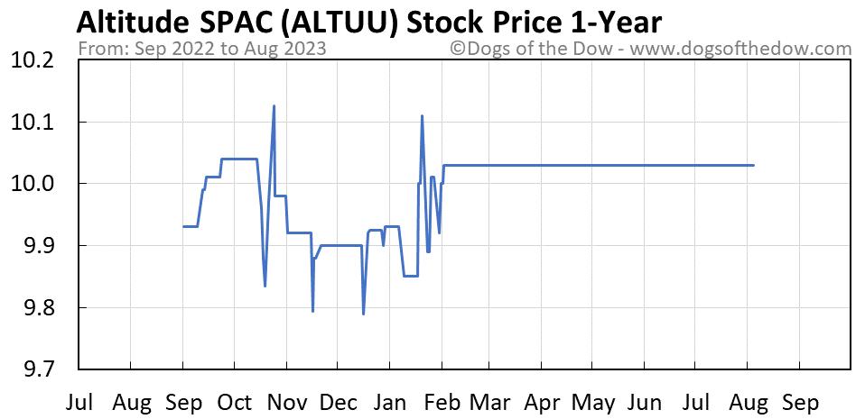 ALTUU 1-year stock price chart