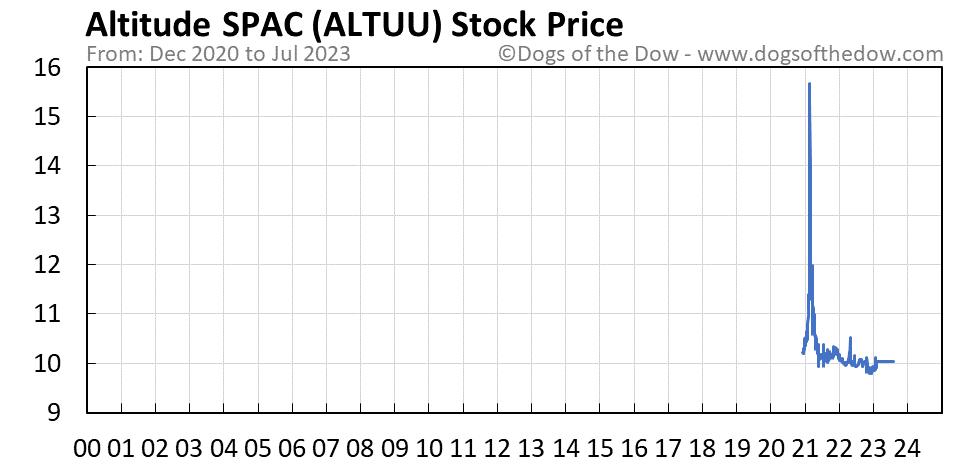 ALTUU stock price chart