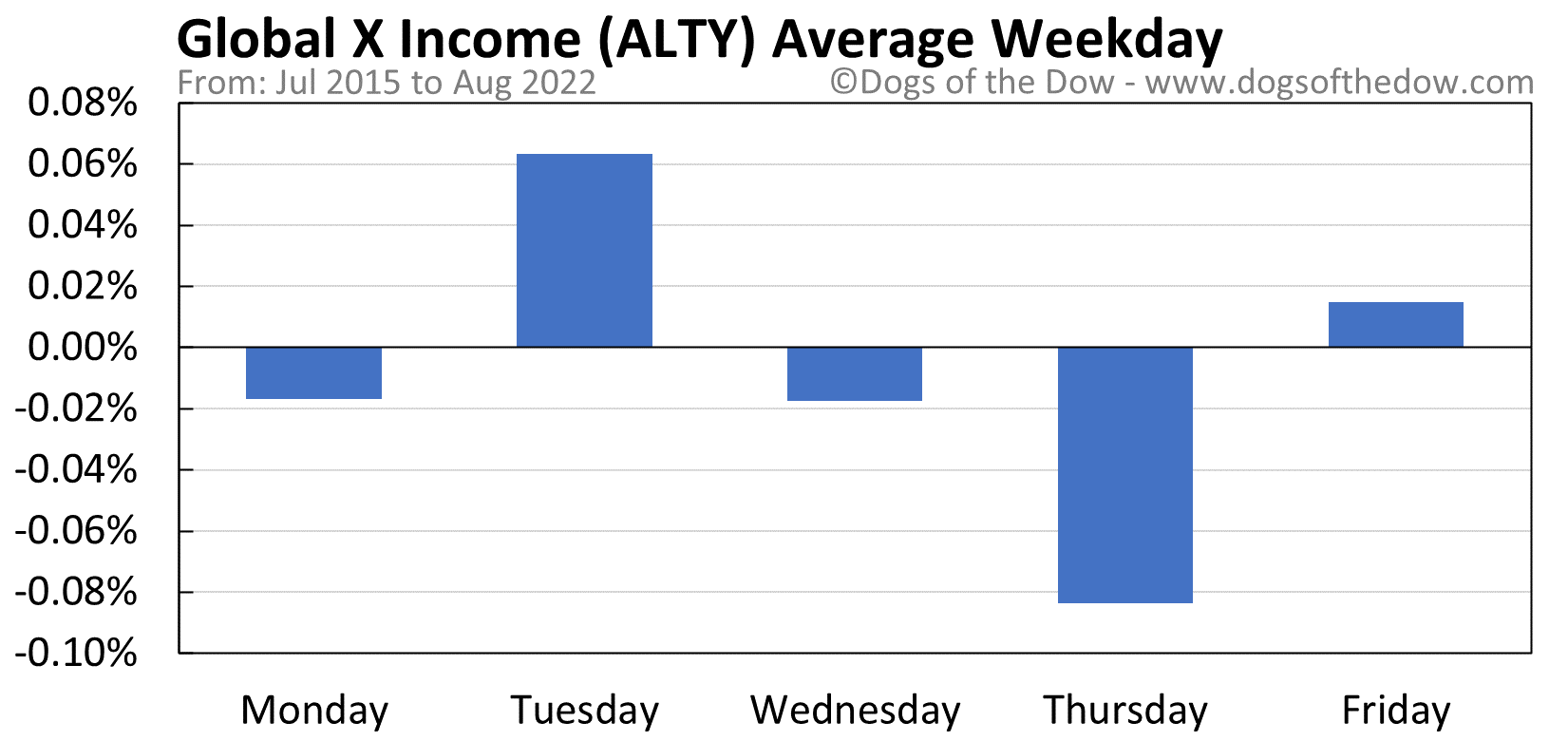 ALTY average weekday chart