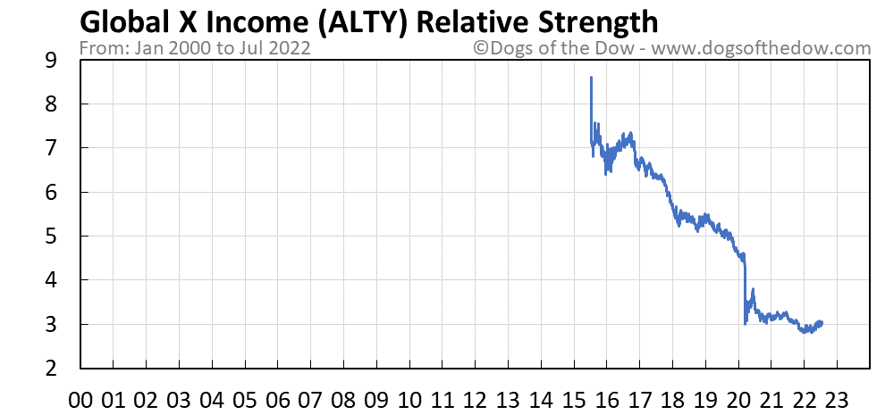 ALTY relative strength chart