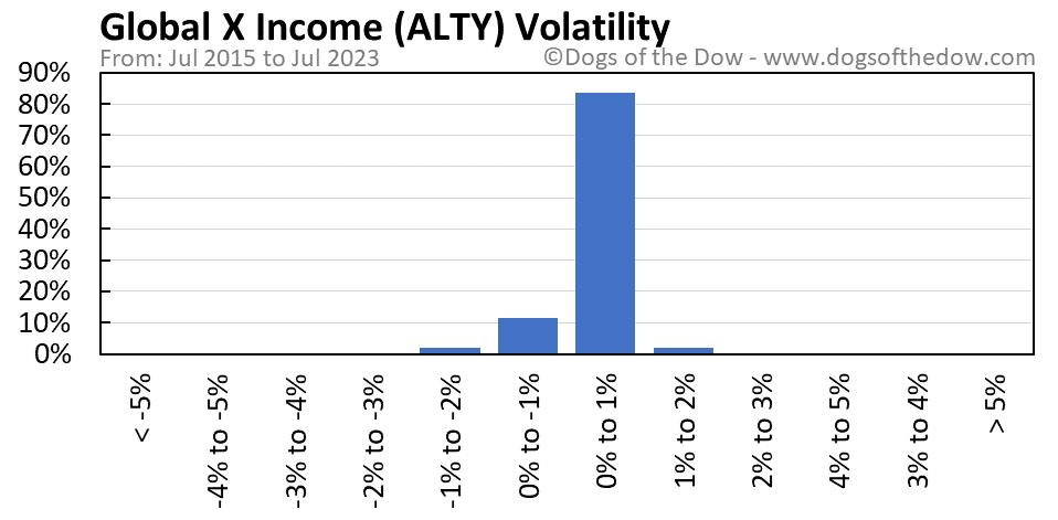 ALTY volatility chart