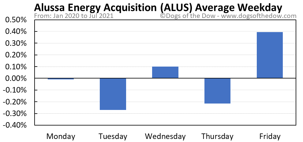 ALUS average weekday chart