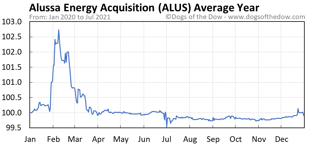 ALUS average year chart
