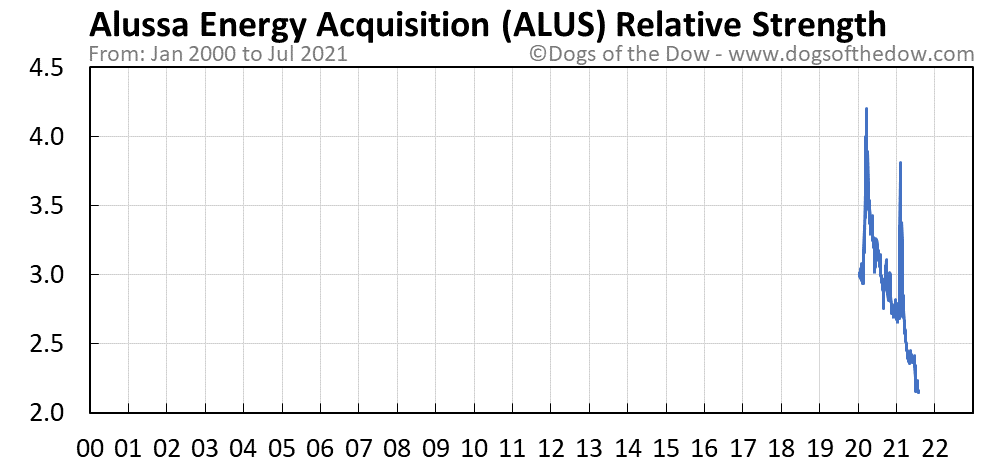 ALUS relative strength chart
