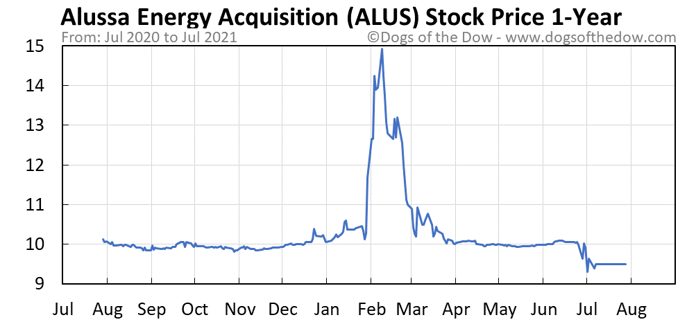 ALUS 1-year stock price chart