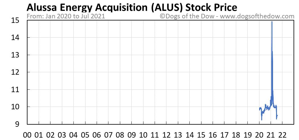 ALUS stock price chart
