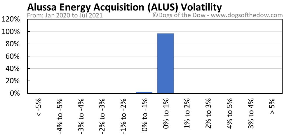 ALUS volatility chart