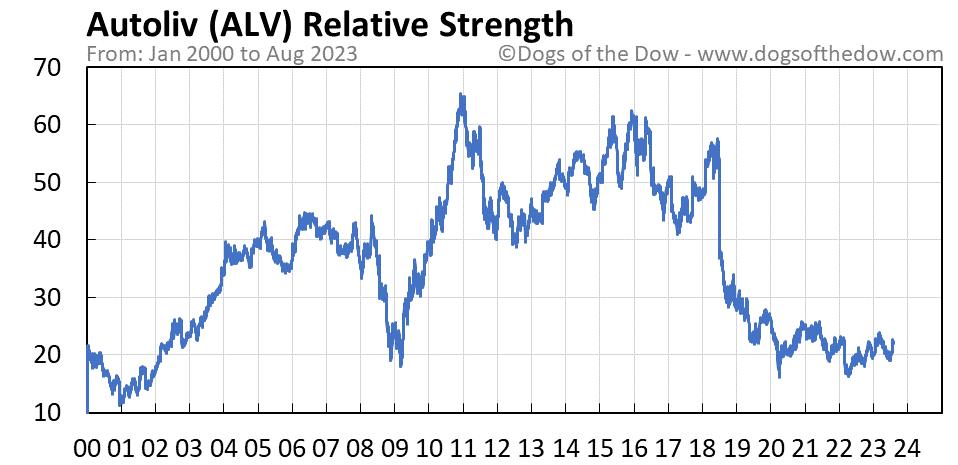 ALV relative strength chart