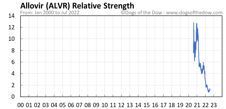 ALVR relative strength chart