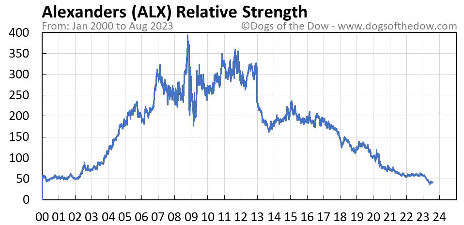 ALX relative strength chart