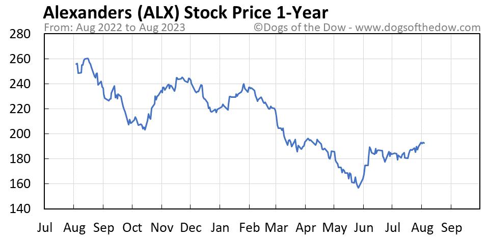 ALX 1-year stock price chart