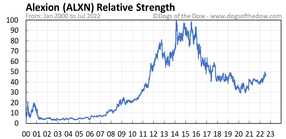 ALXN relative strength chart