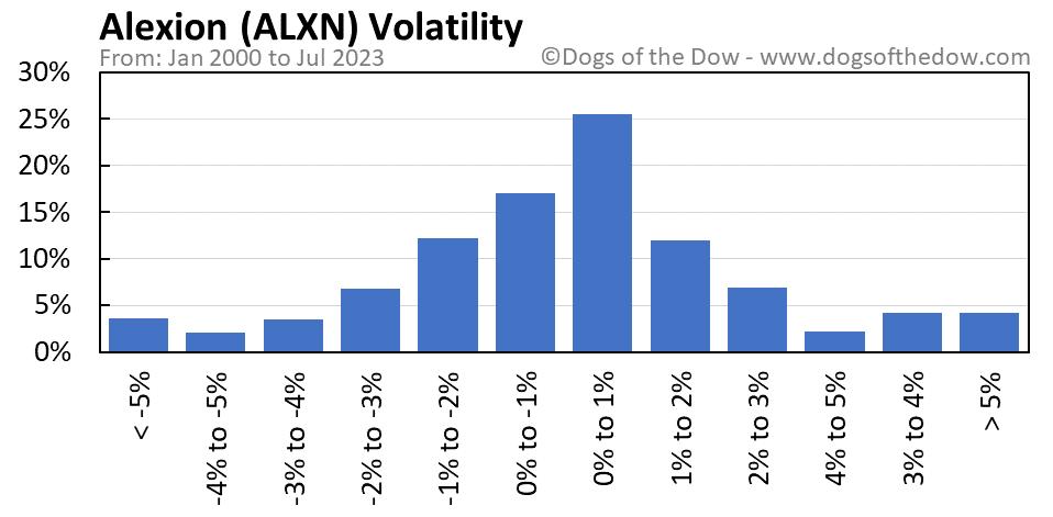 ALXN volatility chart