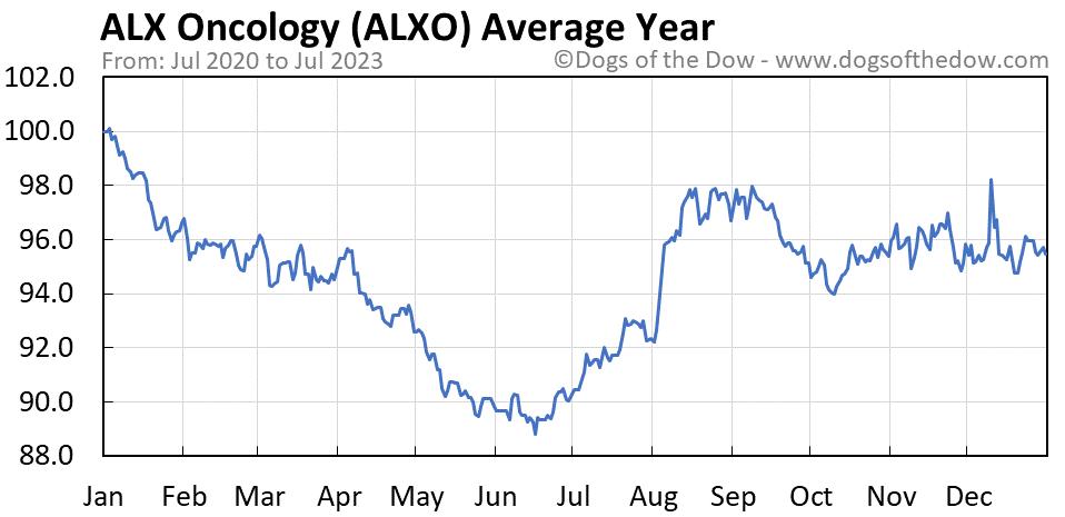 ALXO average year chart