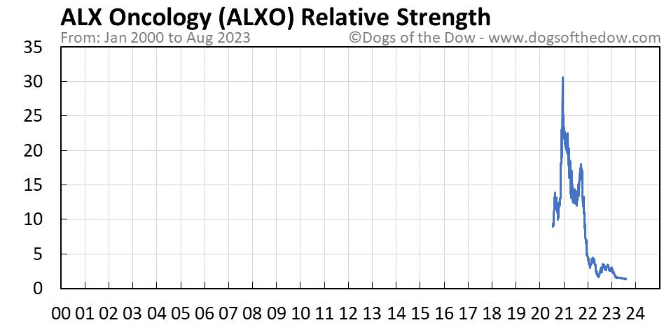 ALXO relative strength chart