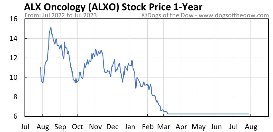 ALXO 1-year stock price chart