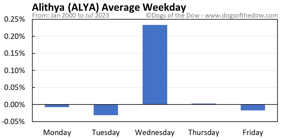 ALYA average weekday chart