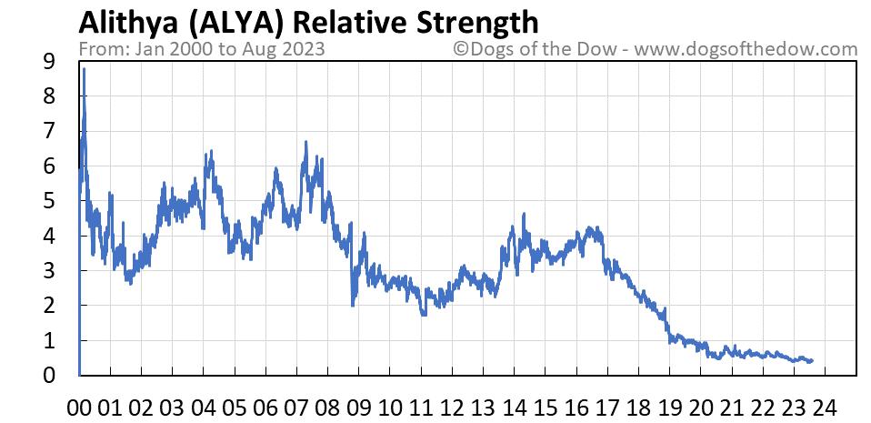 ALYA relative strength chart