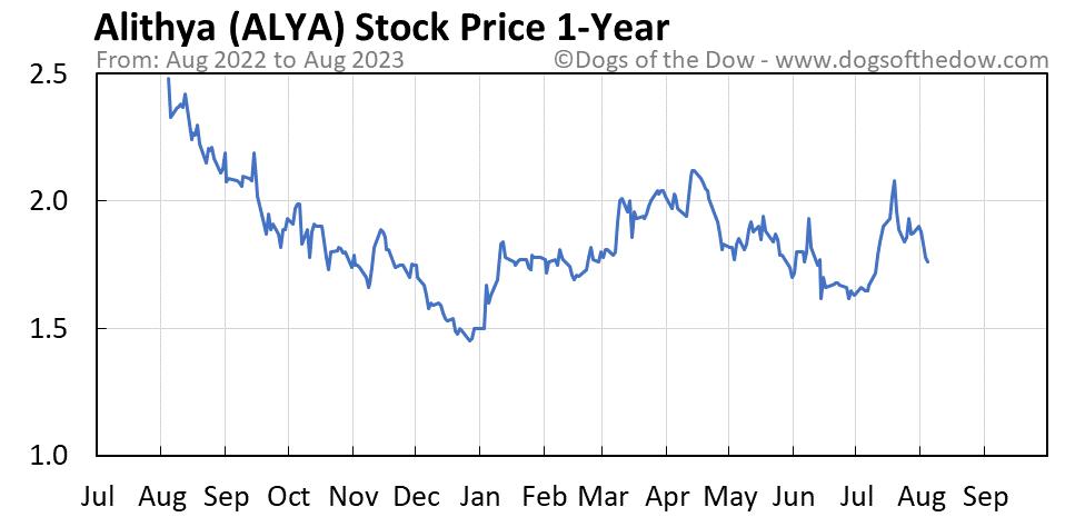 ALYA 1-year stock price chart