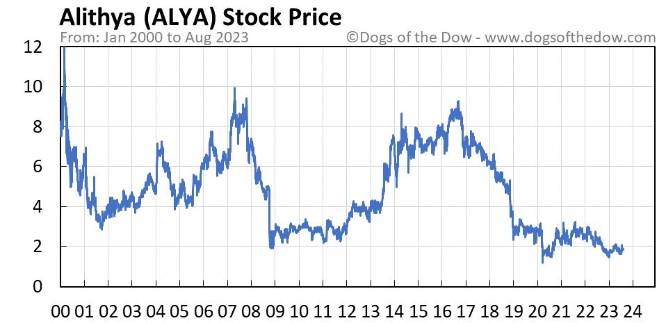 ALYA stock price chart