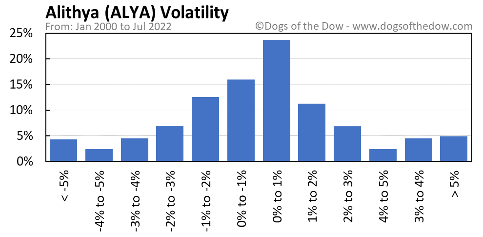 ALYA volatility chart