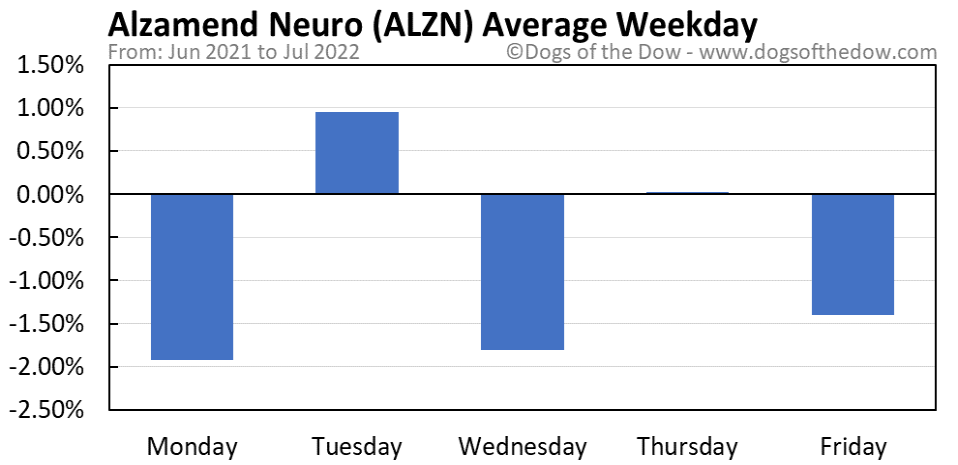 ALZN average weekday chart