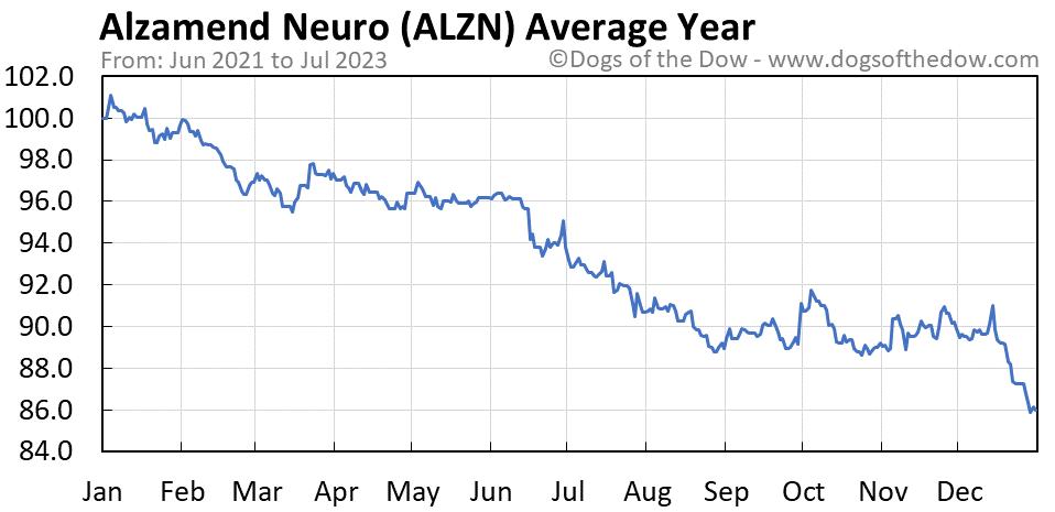 ALZN average year chart