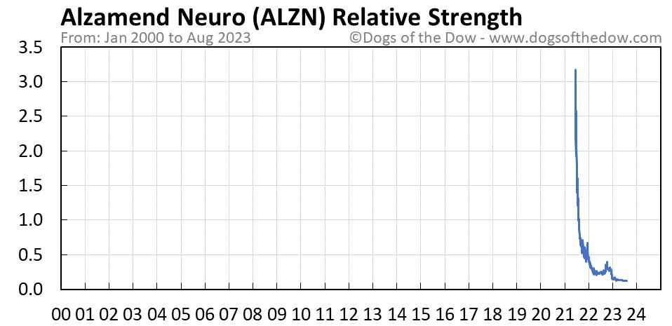 ALZN relative strength chart