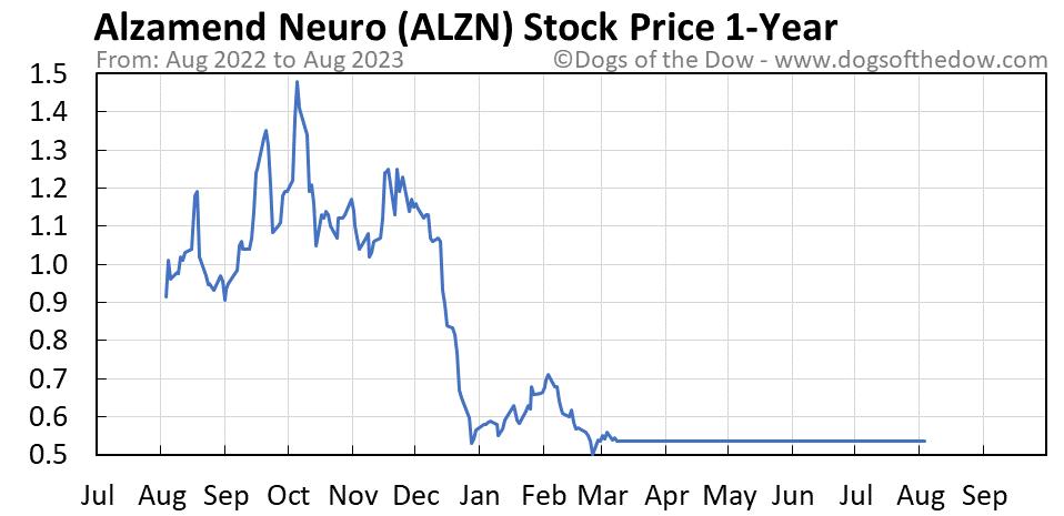 ALZN 1-year stock price chart