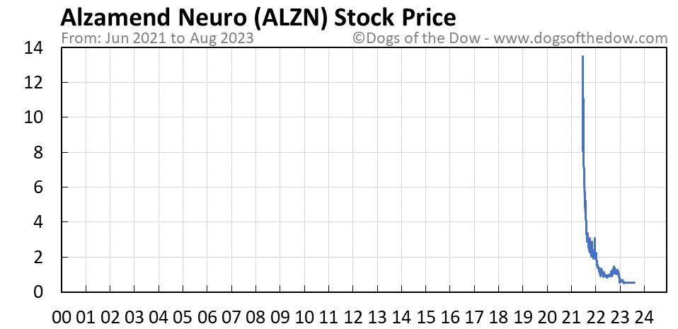 ALZN stock price chart